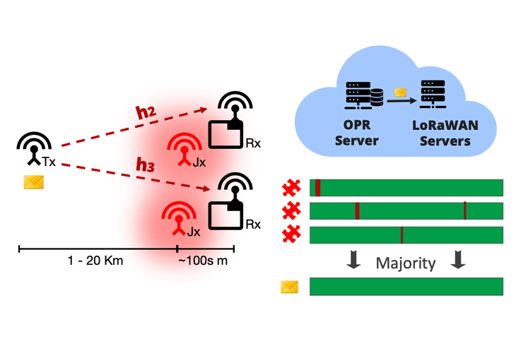 Opportunistic Packet Recovery in LoRa Wireless Networks image